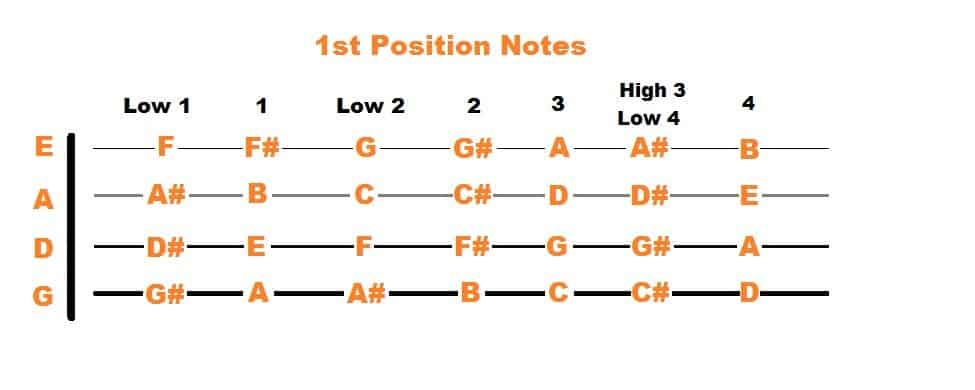 1st Position Fiddle Notes