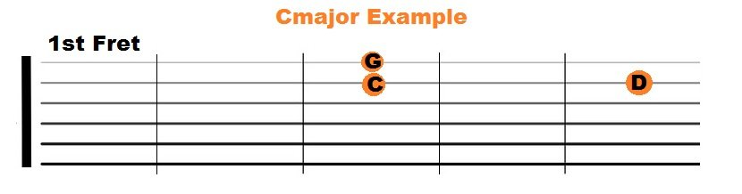Root Note Example