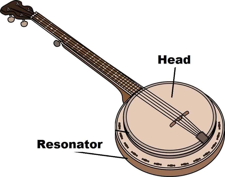 Resonator Banjo