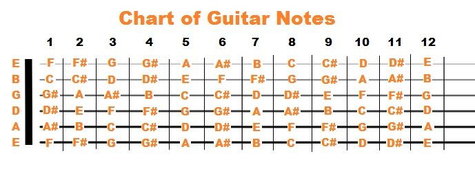 guitar neck notes chart acoustic electric guitars archives stringvibe 18159 | fretboard NOTES complete