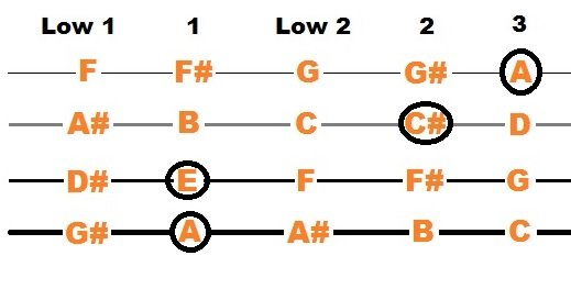 Amajor chord for Violin