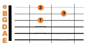 Guitar D major Chord diagram