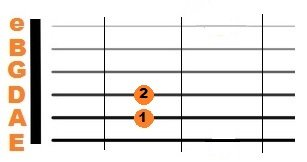 E Major guitar chord diagram