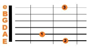 G Major chord diagram for guitar