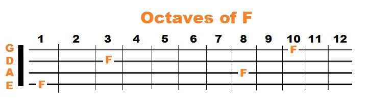 Octaves of F