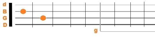 5 string banjo standard tuning D7 chord