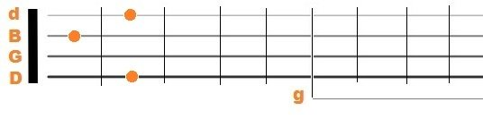 Standard Banjo Tuning C Chord
