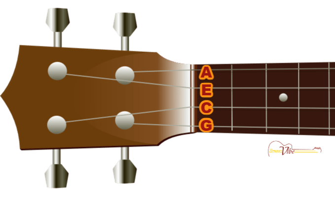 Ukulele String Notes and Names